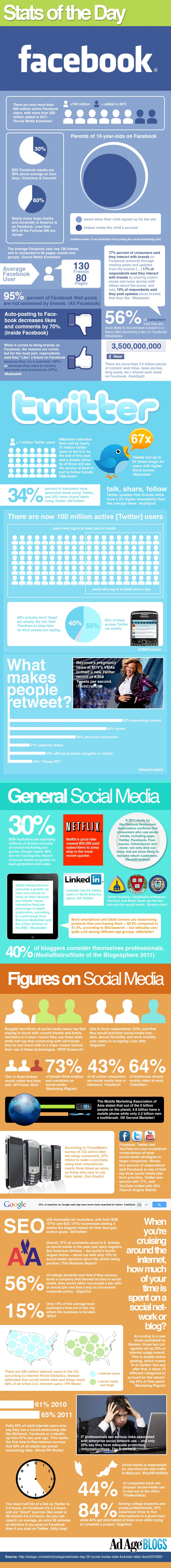 Social Media Statistics 2011 infrographic form